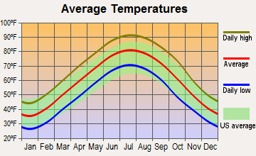 Caraway, Arkansas average temperatures