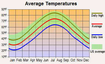 Eatons Neck, New York average temperatures