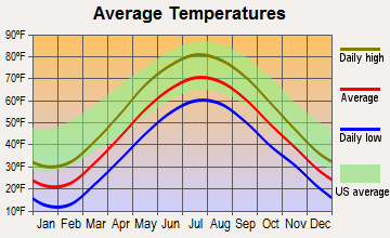 Elbridge, New York average temperatures