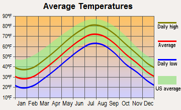 Fishers Island, New York average temperatures