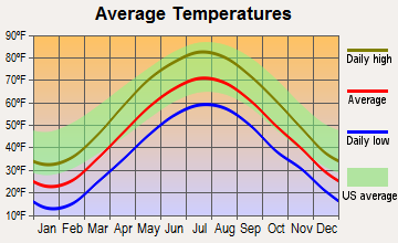 Germantown, New York average temperatures