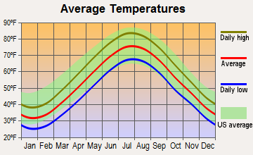 Great Neck, New York average temperatures