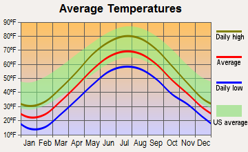 Jamestown, New York average temperatures