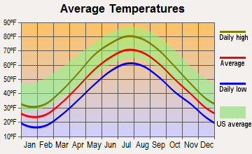 Kenmore, New York average temperatures