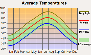 Concord, Arkansas average temperatures