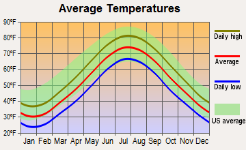 Massapequa, New York average temperatures