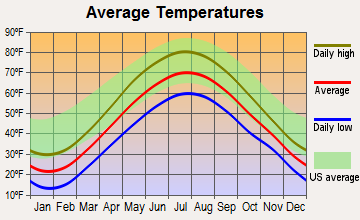 Mexico, New York average temperatures