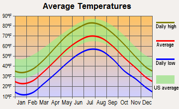 Millerton, New York average temperatures