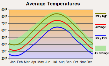 Old Field, New York average temperatures