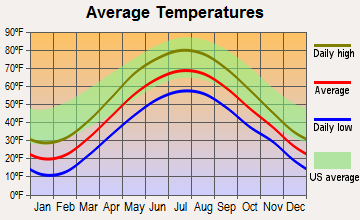 Oriskany Falls, New York average temperatures