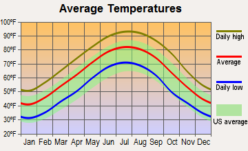 Dermott, Arkansas average temperatures