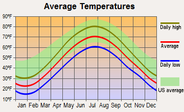 Phelps, New York average temperatures
