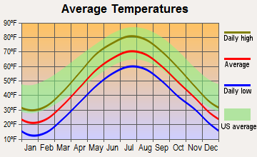 Poestenkill, New York average temperatures