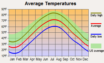 Red Oaks Mill, New York average temperatures