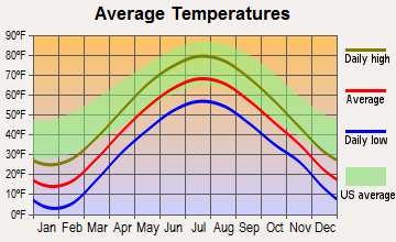 Richville, New York average temperatures