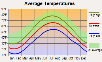 Salamanca, New York average temperatures