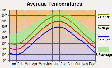 Sandy Creek, New York average temperatures