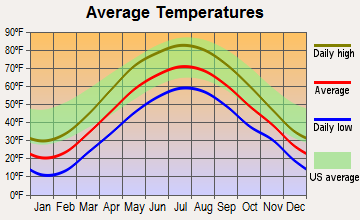 Saratoga Springs, New York average temperatures
