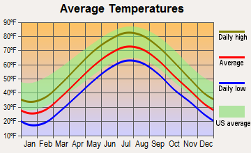 Shrub Oak, New York average temperatures