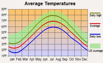 South Dayton, New York average temperatures
