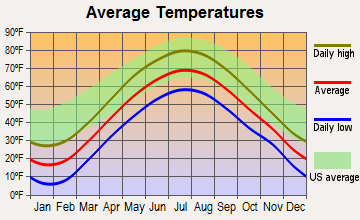 Theresa, New York average temperatures