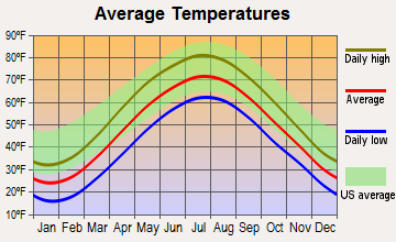 Tillson, New York average temperatures