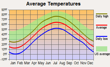 Tupper Lake, New York average temperatures