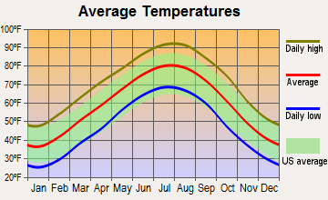Enola, Arkansas average temperatures
