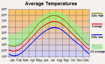 Utica, New York average temperatures