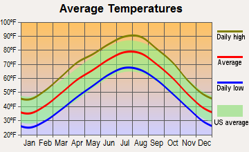 Eureka Springs, Arkansas average temperatures