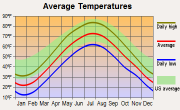 Waterford, New York average temperatures