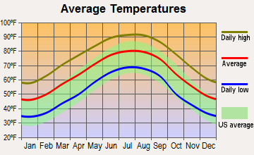 Gilbertown, Alabama average temperatures