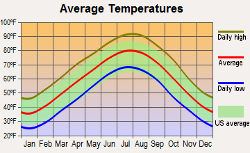 Fairfield Bay, Arkansas average temperatures