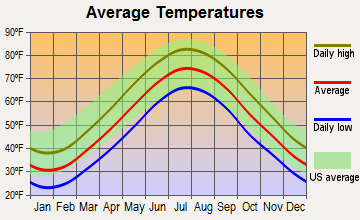 West Islip, New York average temperatures