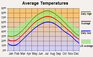 Whitehall, New York average temperatures