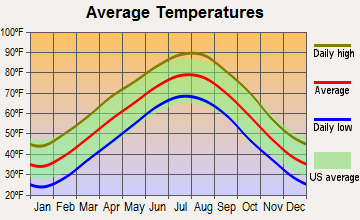 Fayetteville, Arkansas average temperatures
