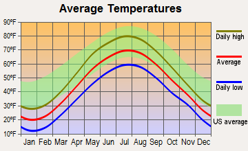 Yorkville, New York average temperatures