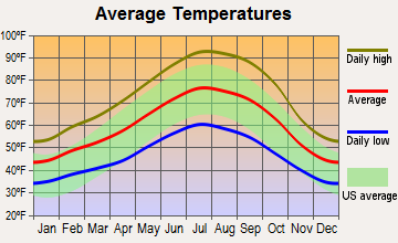 Chico, California average temperatures