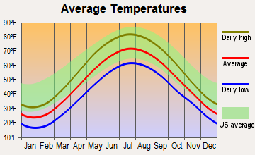 Yates, New York average temperatures