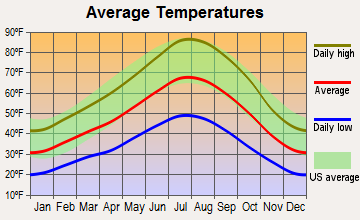 Chilcoot-Vinton, California average temperatures