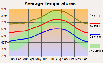 Chino Hills, California average temperatures