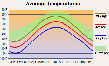 Clifton, New York average temperatures