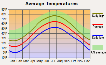 Piercefield, New York average temperatures