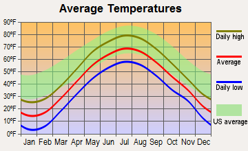 Pierrepont, New York average temperatures