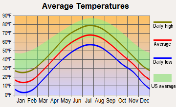 Russell, New York average temperatures