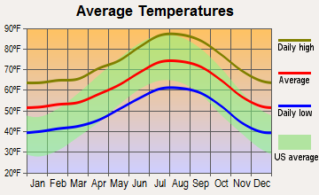 Citrus, California average temperatures