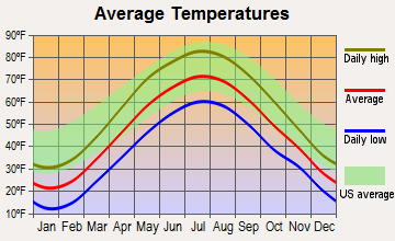 Glenville, New York average temperatures