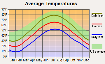 Amity, New York average temperatures