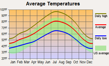 Clovis, California average temperatures