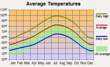 Coalinga, California average temperatures